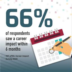 Graphic of a hand marking off a calendar. Text: 66% of respondents saw a career impact within 6 months.- MIT xPRO, Career Impact Survey 2020