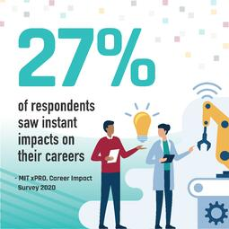 Graphic of man holding clipboard and woman holding tablet, in front of a mechanical crane, with lightbulb between them. Text: 27% of respondents saw instant impacts on their careers. - MIT xPRO, Career Impact Survey 2020