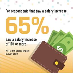 Graphic of a brown wallet with three bills sticking out of it. Text: For respondents that saw a salary increase, 65% saw a salary increase of 10% or more. - MIT xPRO, Career Impact Survey 2020